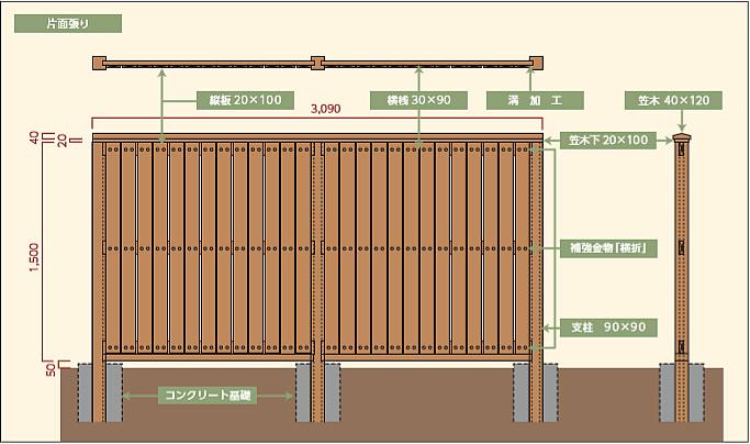 木塀【縦板塀型(片面タイプ)】板幅100mm